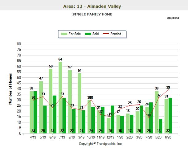 June 2020 Almaden Valley Real Estate